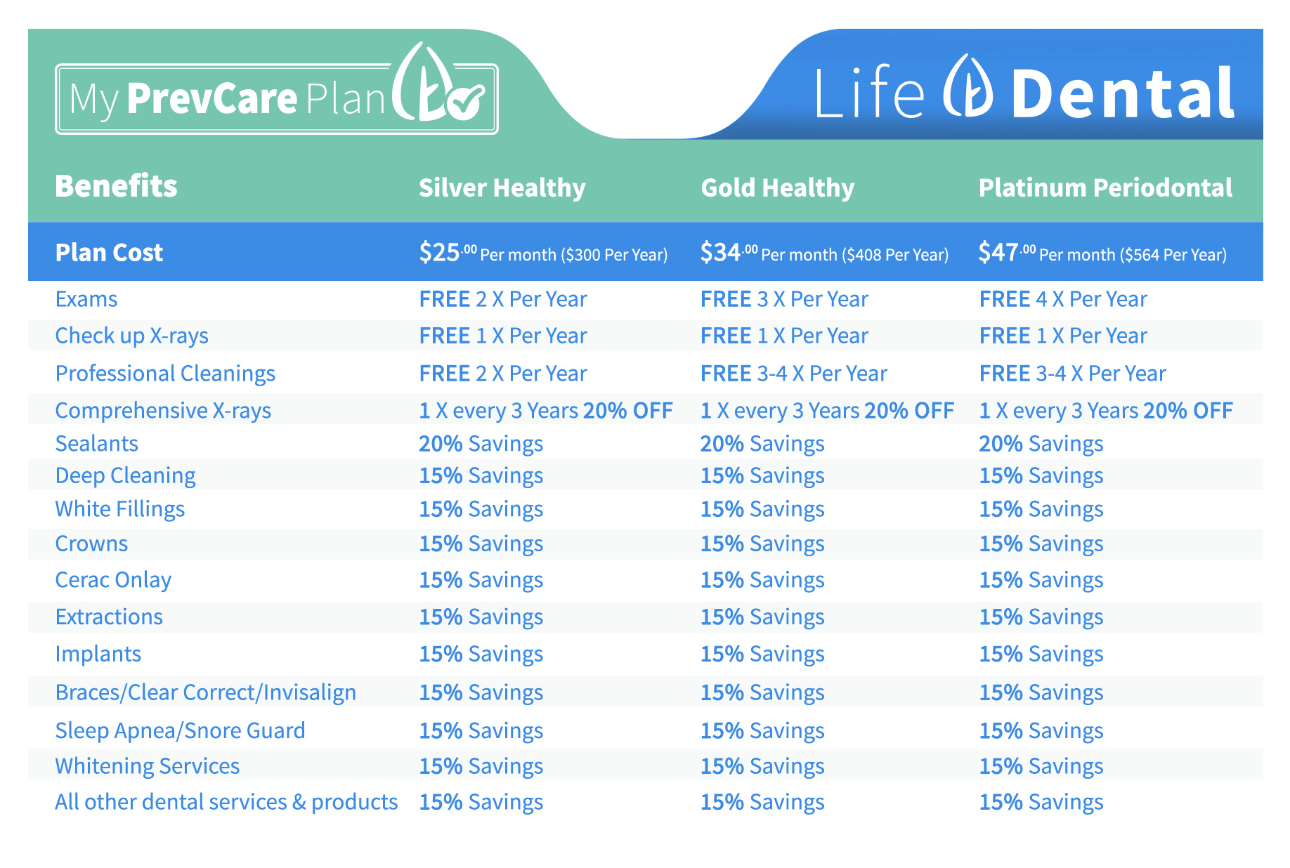 My PrevCare Plan rate card